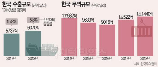 삼성전자, 첫 900억달러 수출탑...韓무역 2년 연속 1조 달러 '쾌거'